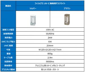 UV-Cライト仕様、消費電力、寸法、寿命、素材電圧